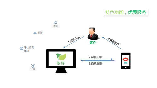 yuntcc 客服型呼叫中心 功能丰富,系统稳定图片