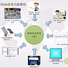 LIS系统 华浩科技医院LIS系统 检验科LIS系统,实验室LIS系统安装